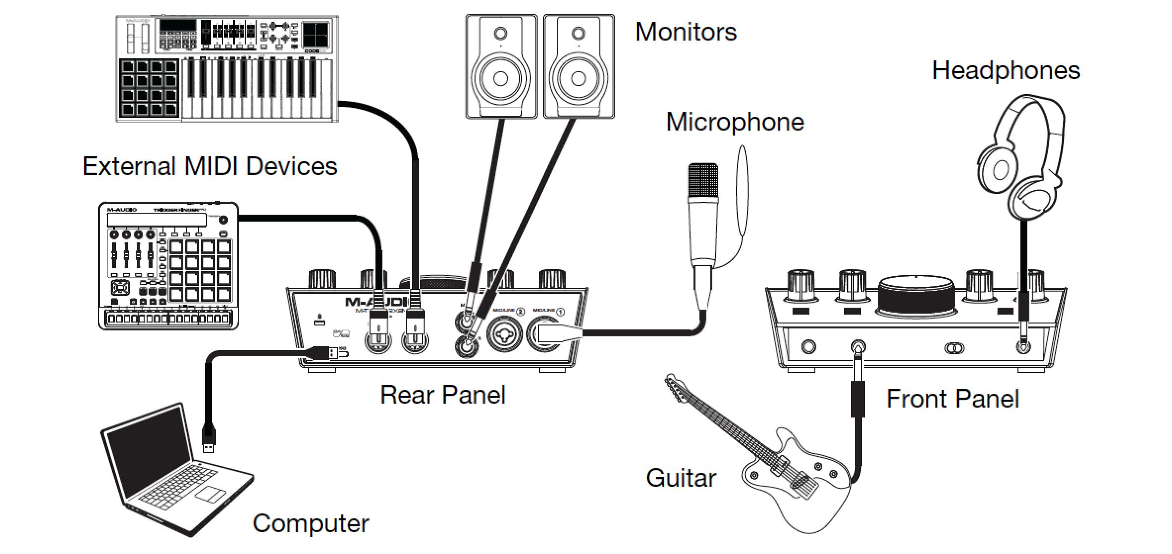 M-AUDIO M-TRACK 2x2M INTERFACCIA AUDIO USB MIDI 2 IN 2 OUT 24BIT 192KHz 2